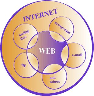 What Are the Advantages of Using the Internet